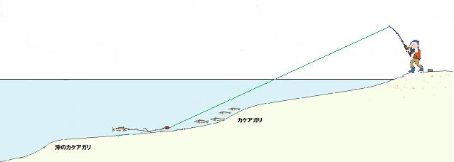 キス釣り釣り方3
