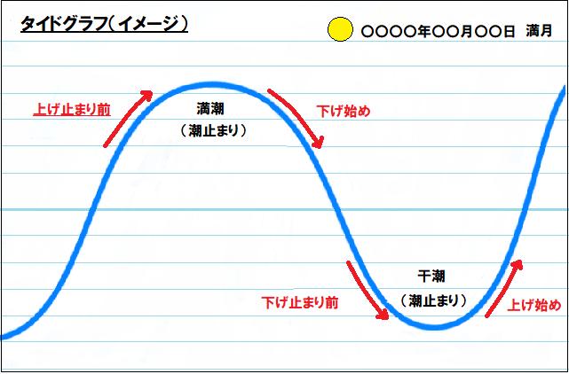 タイドグラフイメージ