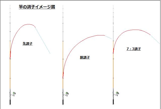 竿の調子イメージ図