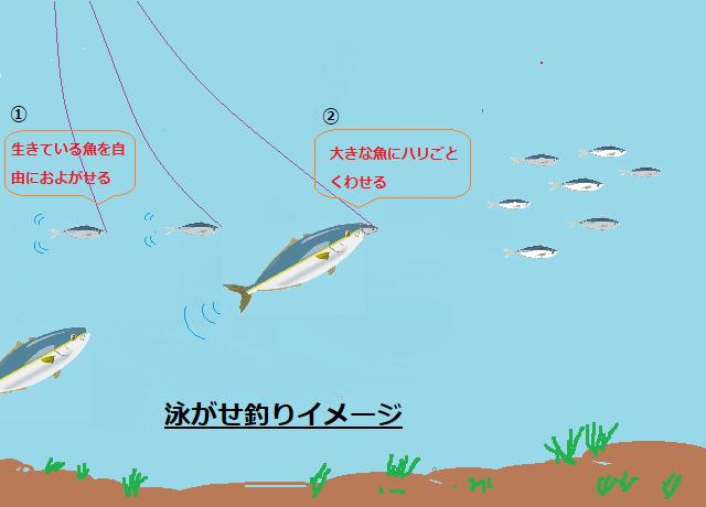 泳がせ釣りイメージ