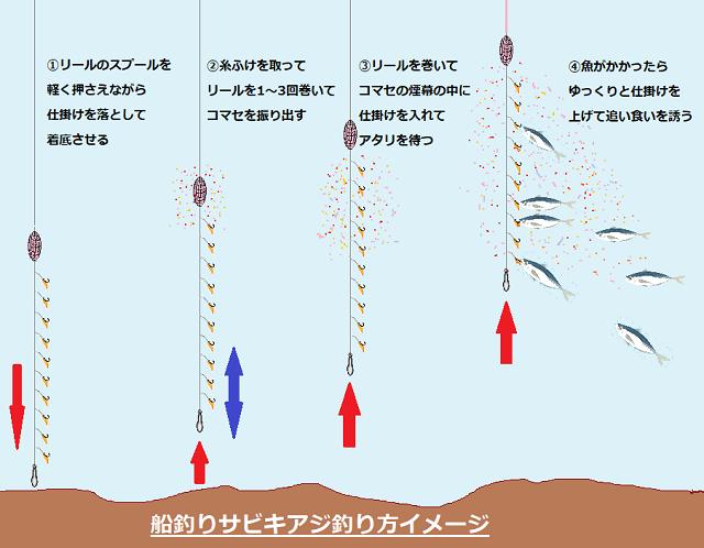 船釣りサビキアジ釣り方イメージ