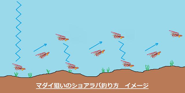マダイ狙いのショアラバ釣り方イメージ