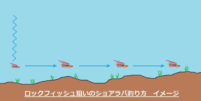 ロックフィシュう狙いのショアラバ釣り方イメージ